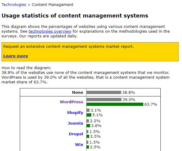 آمار استفاده از وردپرس در وب