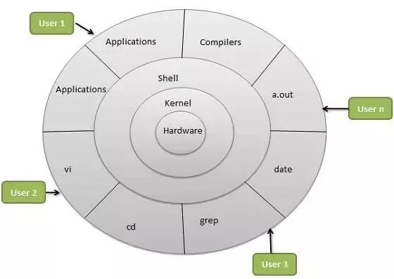 linux structure