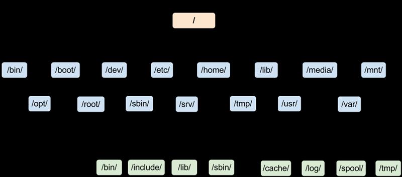 ساختار سیستم فایل درختی لینوکس