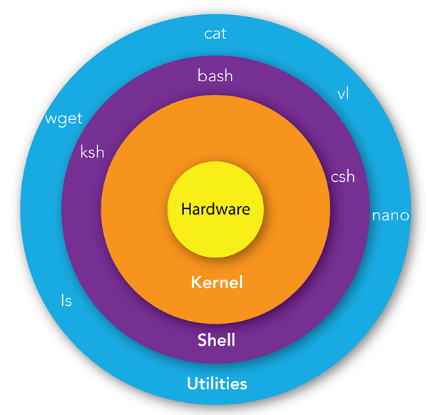 linux-utilities-shell-kernel-hardware