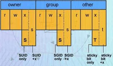 مقادیر مجاز برای پرمیژن فایل ها و فولدرها